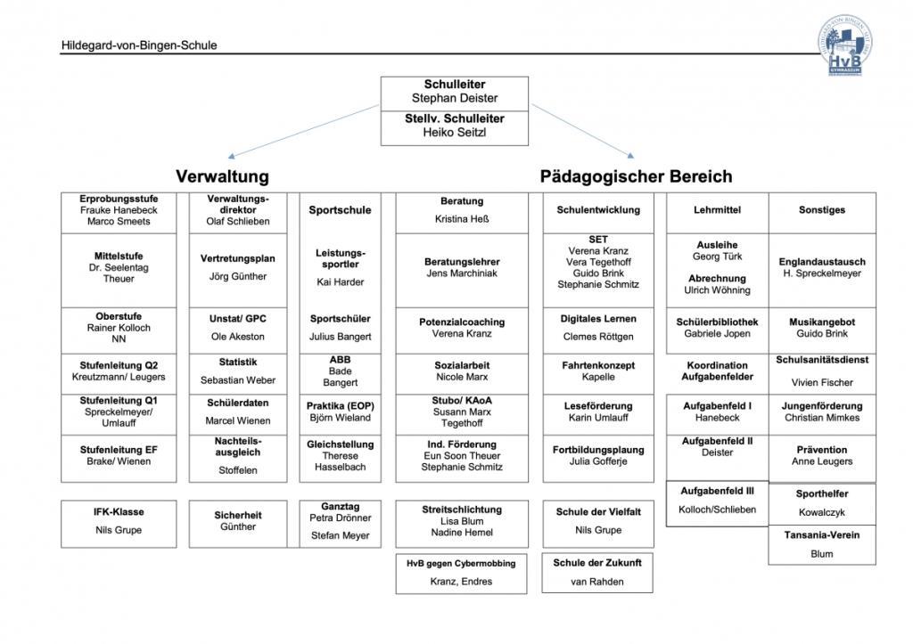 Geschäftsverteilungsplan